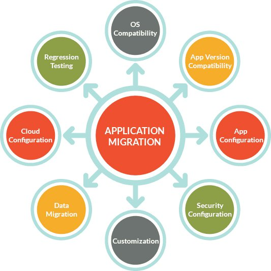 application migration process